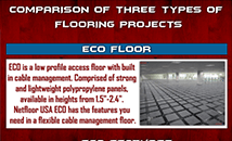 Comparison of Three types of Flooring Projects