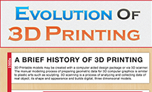 Evolution of 3D printing